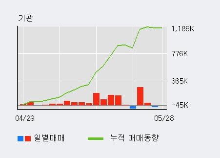 '롯데관광개발' 52주 신고가 경신, 최근 3일간 기관 대량 순매수