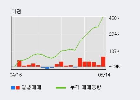 'SBS' 52주 신고가 경신, 전일 기관 대량 순매수