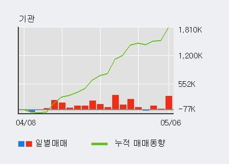 'GS' 52주 신고가 경신, 기관 3일 연속 순매수(37.2만주)