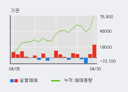 'AJ네트웍스' 52주 신고가 경신, 단기·중기 이평선 정배열로 상승세