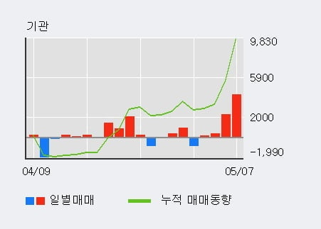 '경동도시가스' 52주 신고가 경신, 기관 3일 연속 순매수(2,832주)