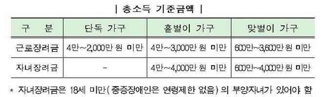 작년 최고 945만원…근로·자녀장려금 신청 자격은?