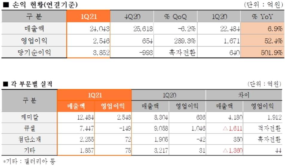 """한화솔루션, 1Q 영업익 52%↑…""""순이익 사상 최대"""""""