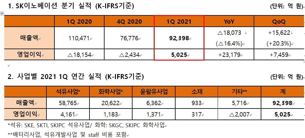"SK이노베이션, 1분기 영업익 5,025억…""흑자전환 성공"""