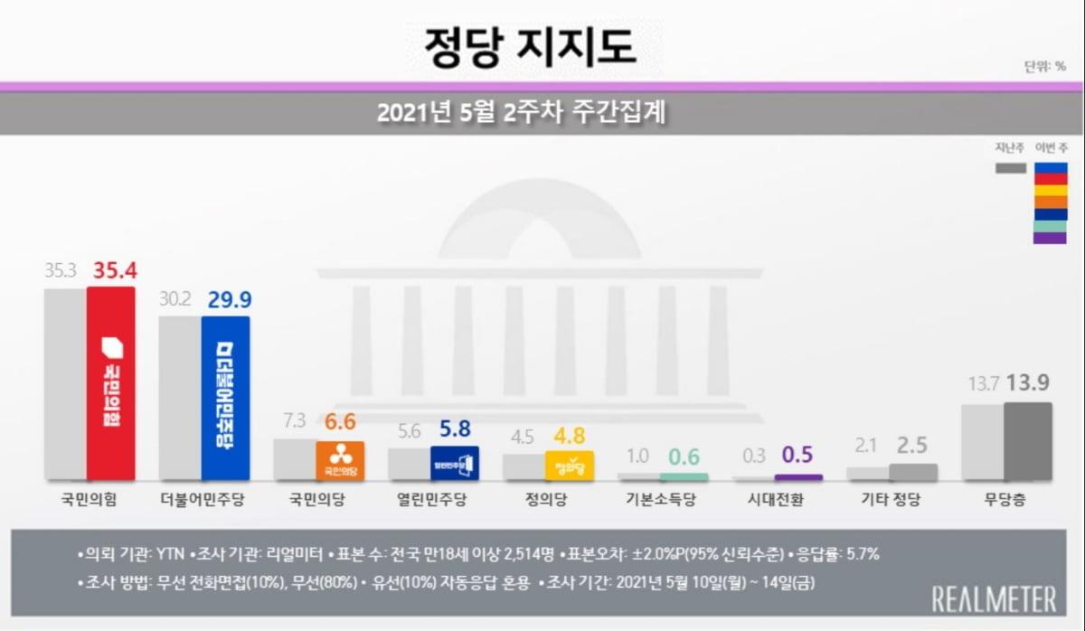 문 대통령 지지율 36%…부정평가 60%대 [리얼미터]