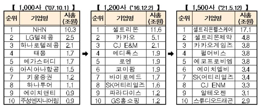 코스닥 상장기업 1500개 넘었다…신시장 상장기업 세계 3위
