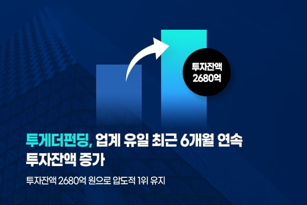 P2P금융 투게더펀딩, 6개월 연속 투자잔액 상승