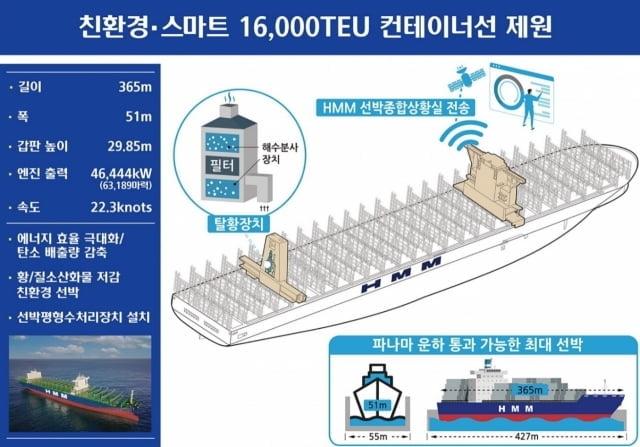 HMM, 초대형 컨선 `라온호` 인수…내달까지 8척 확보 마무리