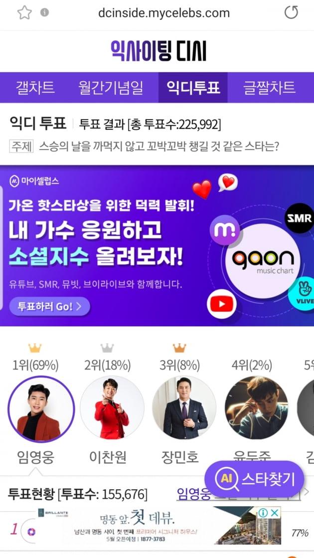 """'모범생' 임영웅  """"스승의 날을 까먹지 않고 꼬박꼬박 챙길 것 같은 스타는?"""" 1위 등극"""