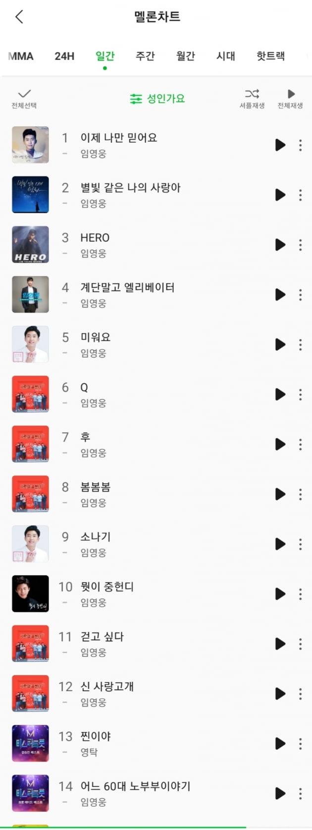 '승승장구' 임영웅, 멜론 성인가요 일간·주간·월간 차트 톱10 싹쓸이