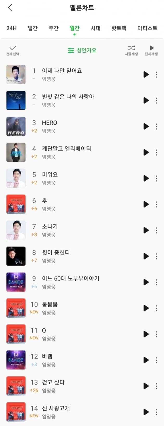 임영웅, 멜론 차트 TOP 10 싹쓸이…'감성 장인'은 다르네