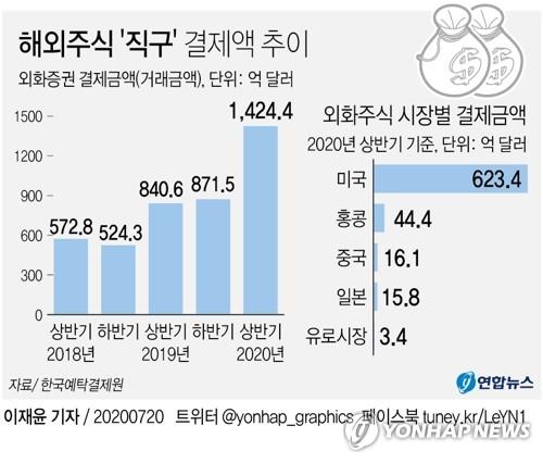 [고침] 경제(작년에 500만원 이상 수익 낸 '서학개미' 등…)