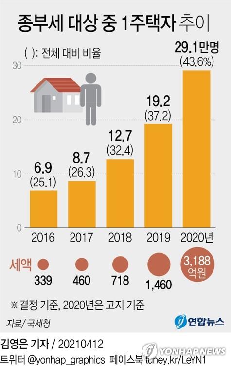부동산 정책 이젠 '민주당의 시간'…종부세·양도세 바뀔까