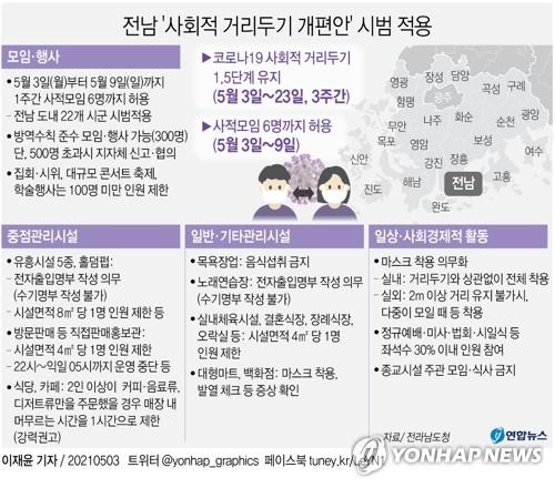 사적모임 6인 완화 전남 20개 시군 '기대 속 불안'
