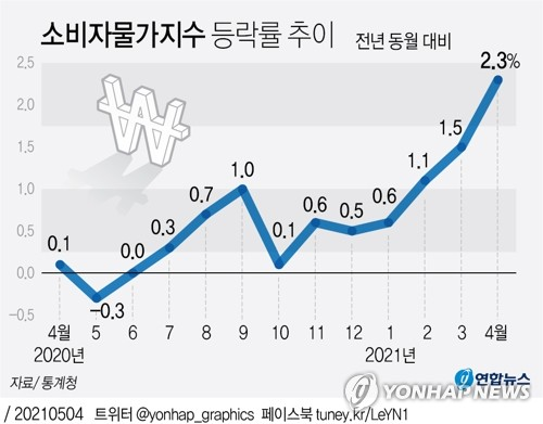 KDI 올해 성장률 전망 3.1%→3.8%…물가상승률 0.7%→1.7%