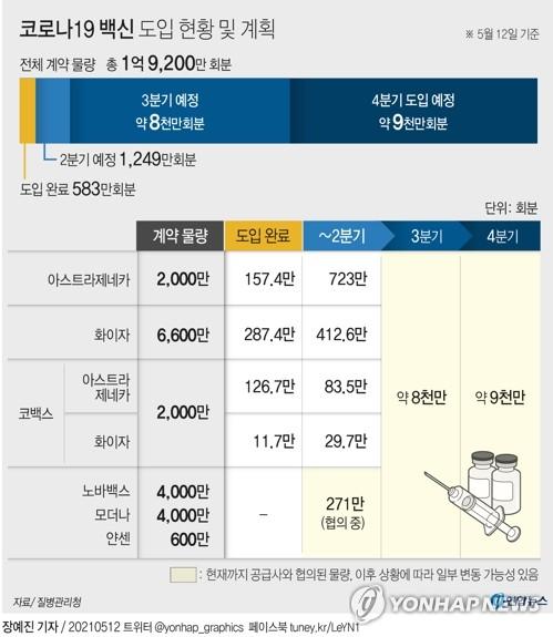 코백스 공급 AZ백신 83만5천회분 내일 오후 7시 국내 도착(종합)