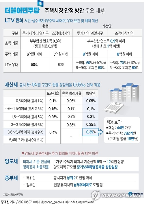 與, 종부세 '상위 2%' 부과 추진…LTV 우대폭 10→20%p(종합2보)