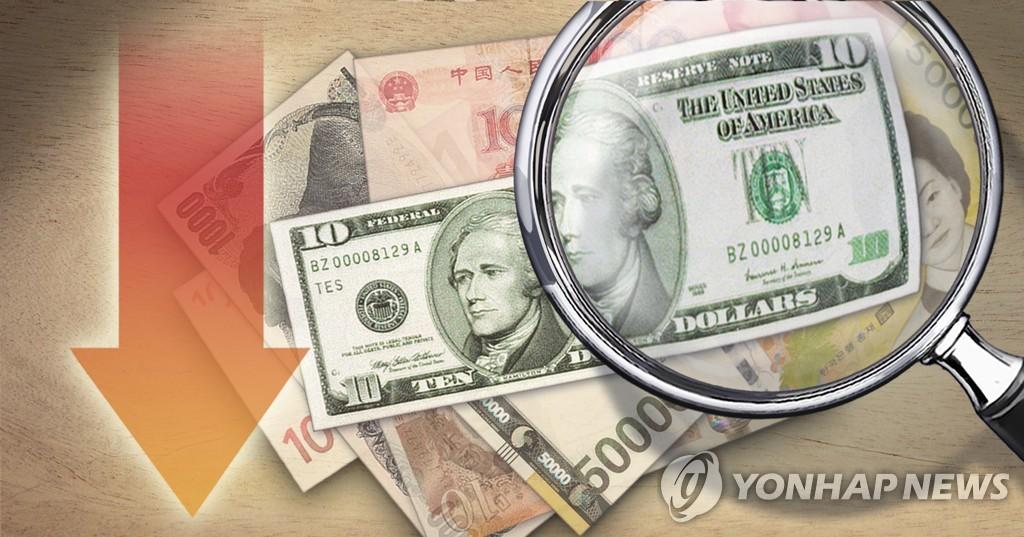 미국 고용 쇼크에 원/달러 환율 하락…1,113원 마감