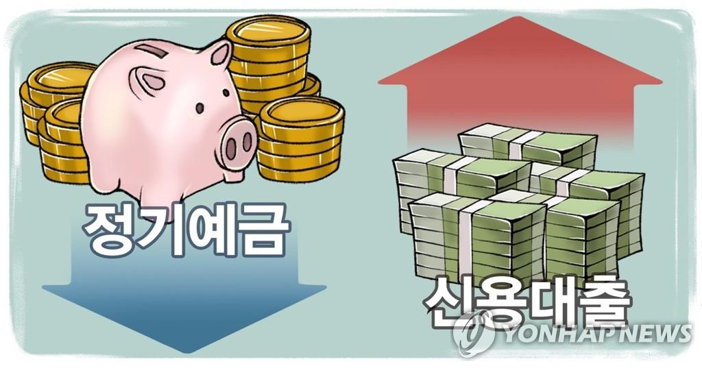 """4월 주요 은행 신용대출 6.8조 급증…""""SKIET 공모 영향""""(종합)"""