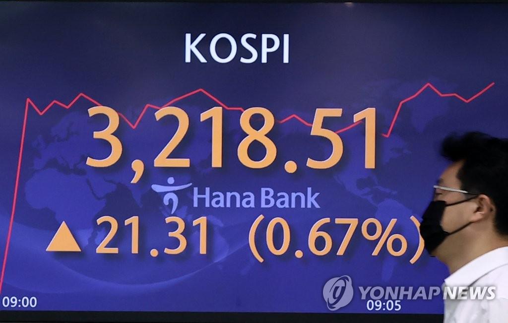 코스피 20일만에 사상 최고치 경신…3,249.30 마감(종합)