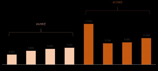 신라면 해외 버즈량 2배, 매출 14% 증가