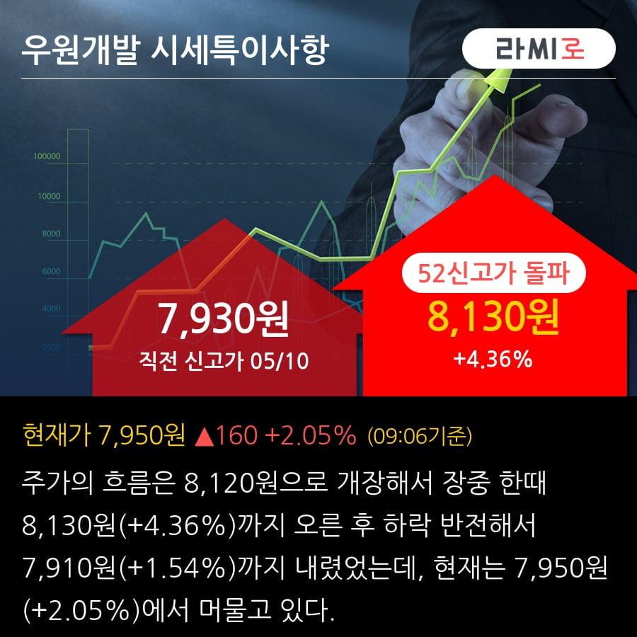 '우원개발' 52주 신고가 경신, 단기·중기 이평선 정배열로 상승세