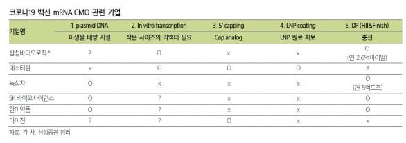 """""""삼성바이오로직스, mRNA로 확장…항체 이상의 매출 기대"""""""