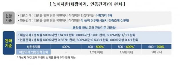 서울 역세권 복합개발 본격화…용적률 700% 고밀개발 가능