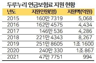 文정부 들어 2배로 늘어난 국민연금 실업 크레딧 [마켓인사이트]