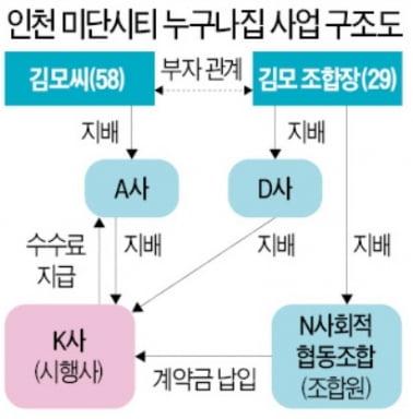 [단독] 송영길 '친구 논란' 휩싸인 與 '누구나집'