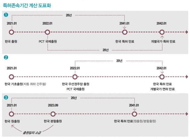 [김정현 변리사의 특허법률백서] 특허존속기간