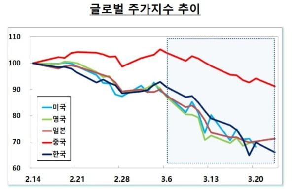 코로나 사태로 인한 글로벌 지수 하락률. /자료: 삼정kpmg