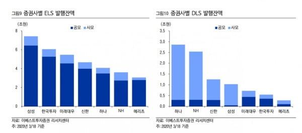 작년 3월 당시 증권사별 ELS 및 DLS 발행잔액. / 자료: 이베스트투자증권