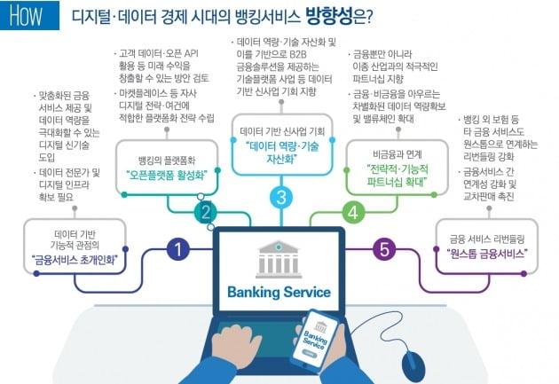 디지털 혁명과 은행의 미래 [삼정KPMG CFO Lounge]