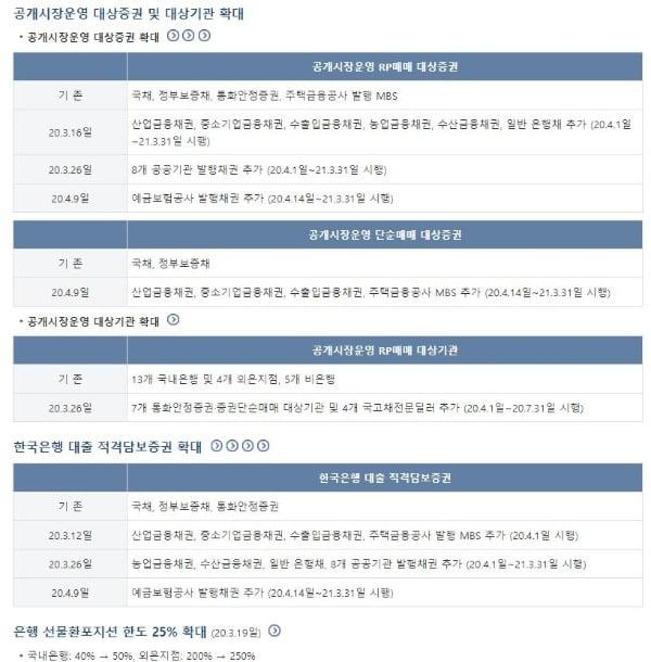 한국은행 코로나19 대응책