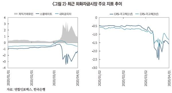작년 3월 외화자금시장 지표 추이. /자료: 자본시장연구원, 연합인포맥스, 한국은행.