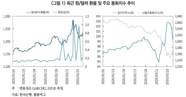 작년 3월 원달러 환율 및 통화지수 추이. / 자료: 자본시장연구원, 한국은행, 블룸버그