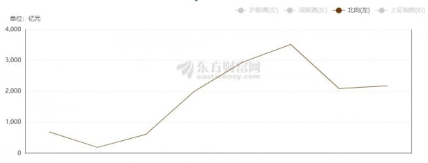 중국증시 외국인 순매수(북향자금) 추이. 둥팡차이푸