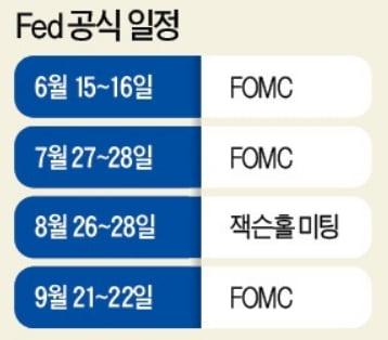 美 Fed의 점도표 변화에 쏠리는 관심 [조재길의 뉴욕증시 전망대]