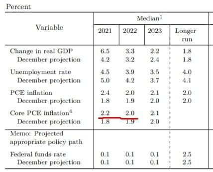 미국 중앙은행(Fed)이 지난 3월 공개한 향후 경제 성장률 및 실업률, 물가 상승률 전망치.  /Fed 제공