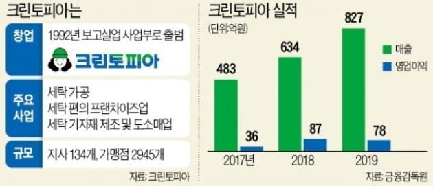 [단독] 국내 1위 세탁 '크린토피아', JKL파트너스가 품을 듯