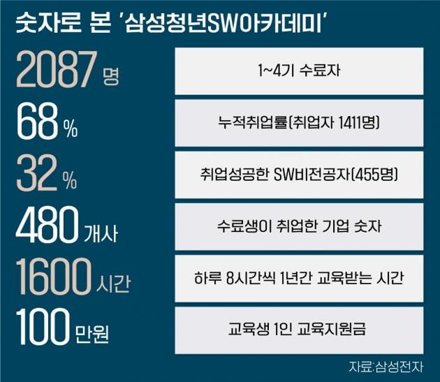 """""""삼성SSAFY 출신 어디 없소?"""" 누적취업률 68%"""