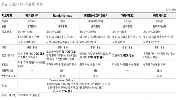 """""""셀트리온, '렉키로나' 정식 승인 가능성↑…수출 확대 전망"""""""