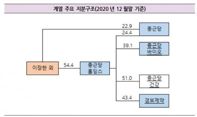 자료=한국기업평가