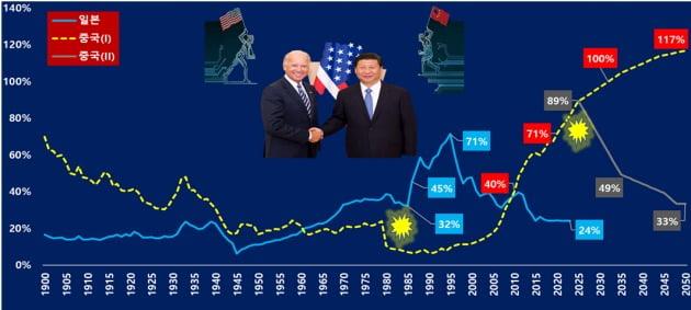 미중의 경제규모 전망. (자료 = IMF, 중국경제금융연구소)