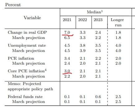 Fed는 16일(현지시간) 올해 경제 성장률 및 물가 상승률 예상치를 각각 상향 조정했다. Fed 제공