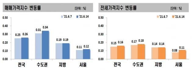 서초 전셋값 6년만에 '역대급' 상승…매매도 1년반만에 최고 수준