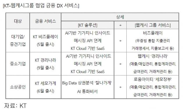 '탈통신' KT, B2B 핀테크 1위 웹케시에 236억 지분 투자