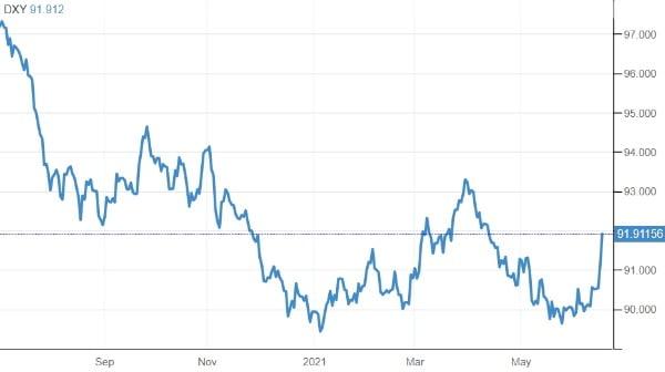 유로 엔 등 6개 통화 대비 달러 가치를 보여주는 달러인덱스가 17일(현지시간) 뉴욕 외환시장에서 급등세를 기록했다. 트레이딩이코노믹스 제공