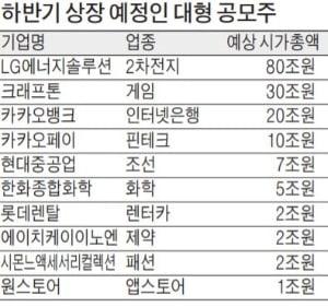 """줄줄이 상장 앞둔 '조단위 대어'…중소형사들 """"일정 겹칠라"""" 한숨"""